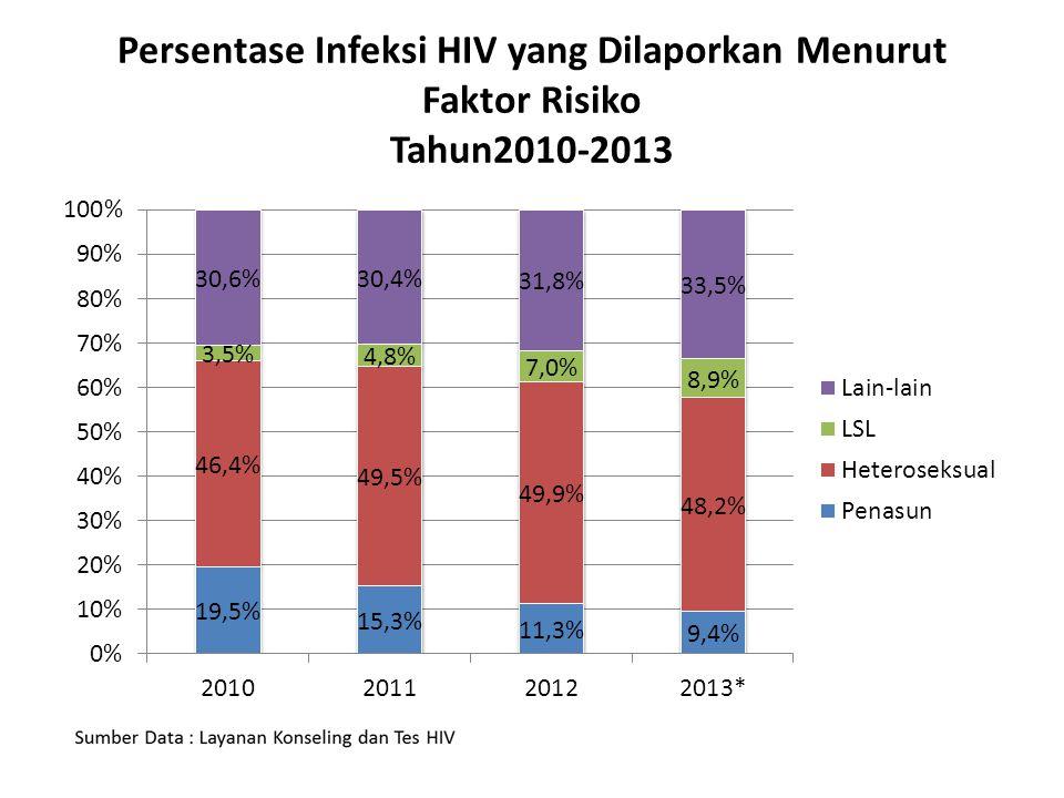 Persentase Infeksi HIV yang Dilaporkan Menurut Faktor Risiko Tahun2010-2013
