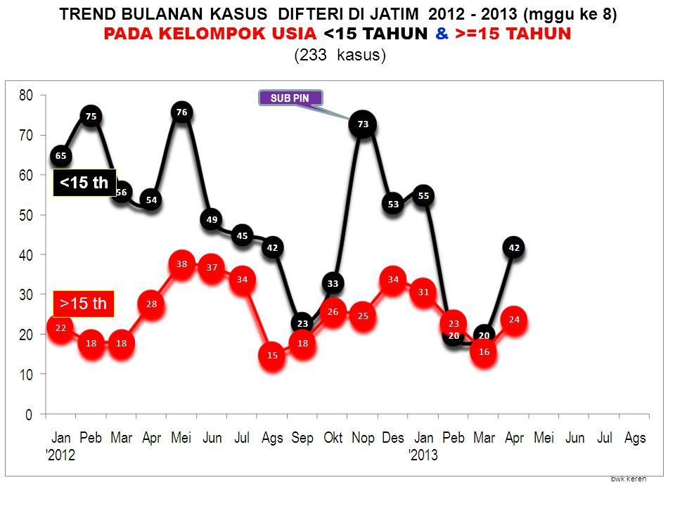 TREND BULANAN KASUS DIFTERI DI JATIM 2012 - 2013 (mggu ke 8)