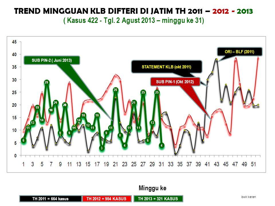 TREND MINGGUAN KLB DIFTERI DI JATIM TH 2011 – 2012 - 2013 ( Kasus 422 - Tgl. 2 Agust 2013 – minggu ke 31)