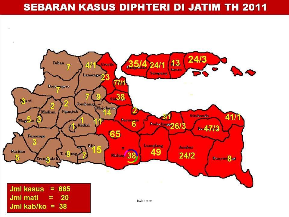 PEMETAAN LOKASI KLB DIPHTERI DI JATIM TH 2002 – 2007