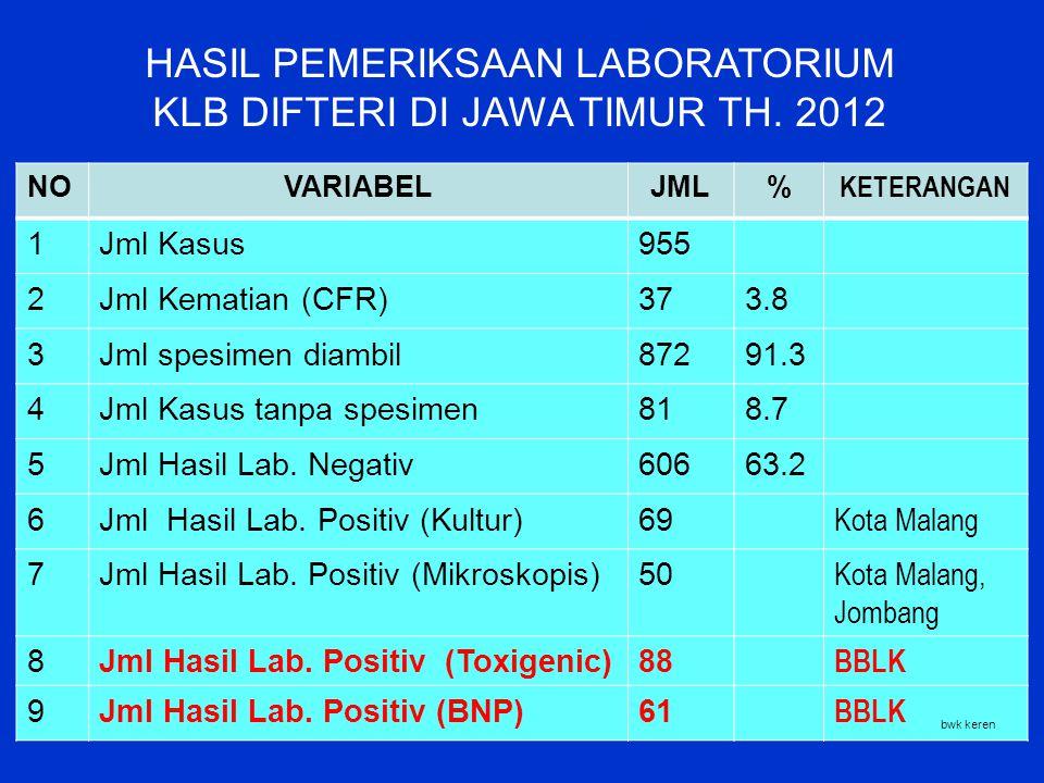 HASIL PEMERIKSAAN LABORATORIUM KLB DIFTERI DI JAWA TIMUR TH. 2012