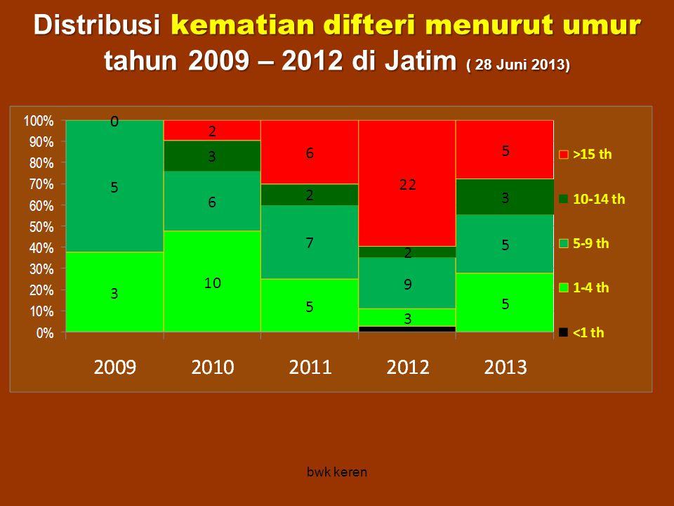 Distribusi kematian difteri menurut umur tahun 2009 – 2012 di Jatim ( 28 Juni 2013)