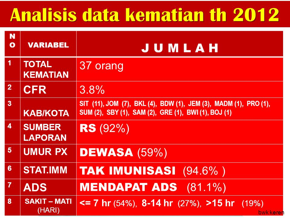 Analisis data kematian th 2012