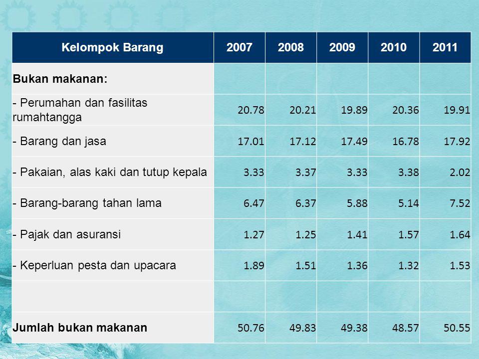 Kelompok Barang 2007. 2008. 2009. 2010. 2011. Bukan makanan: - Perumahan dan fasilitas rumahtangga.