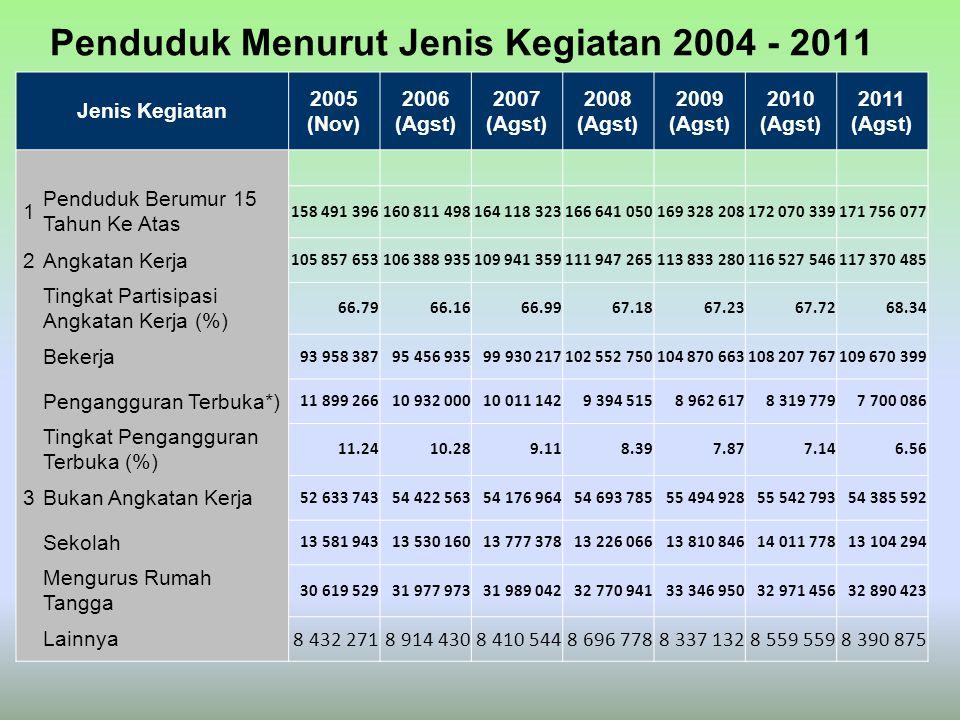 Penduduk Menurut Jenis Kegiatan 2004 - 2011