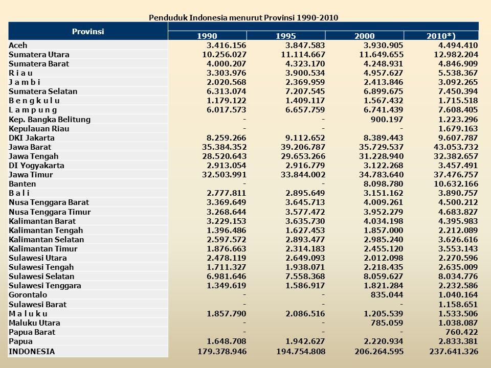 Penduduk Indonesia menurut Provinsi 1990-2010