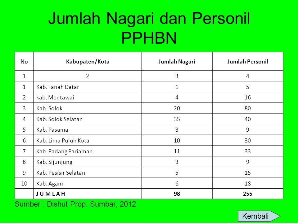 Jumlah Nagari dan Personil PPHBN