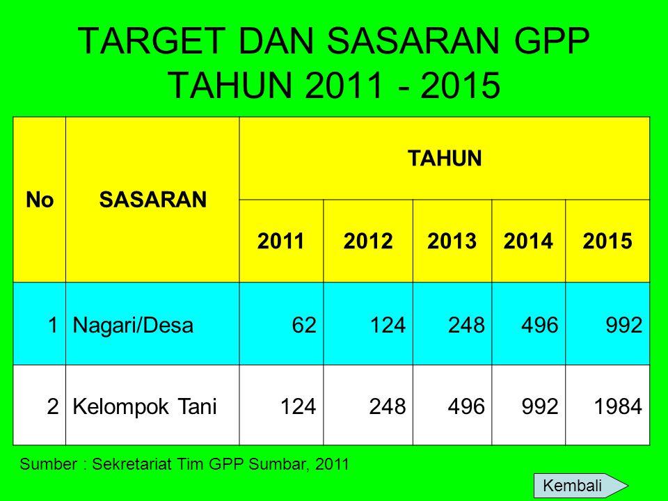 TARGET DAN SASARAN GPP TAHUN 2011 - 2015