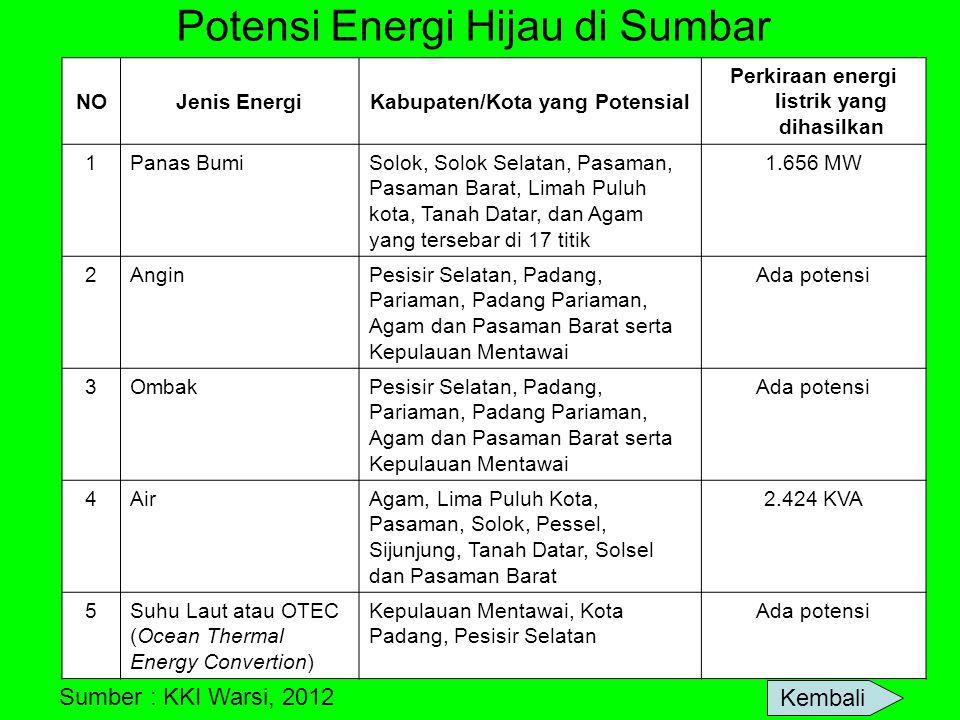Potensi Energi Hijau di Sumbar