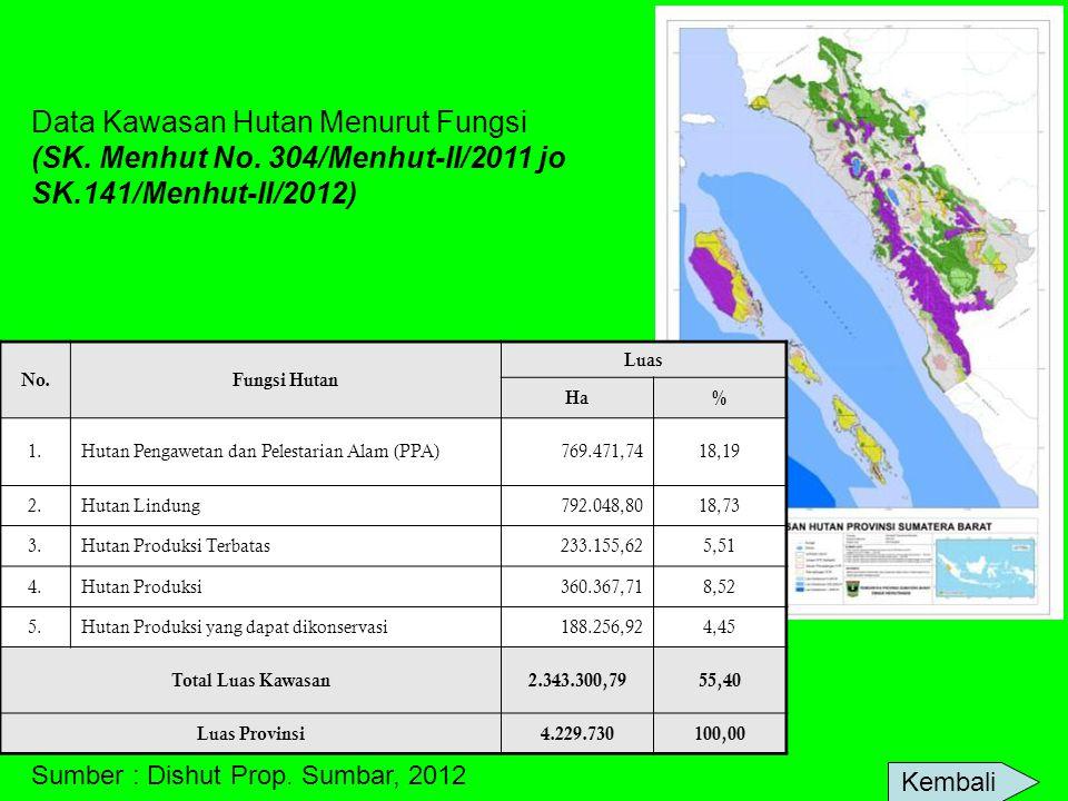 Data Kawasan Hutan Menurut Fungsi