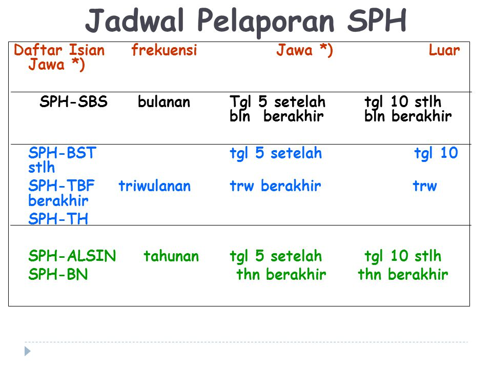Jadwal Pelaporan SPH Daftar Isian frekuensi Jawa *) Luar Jawa *)