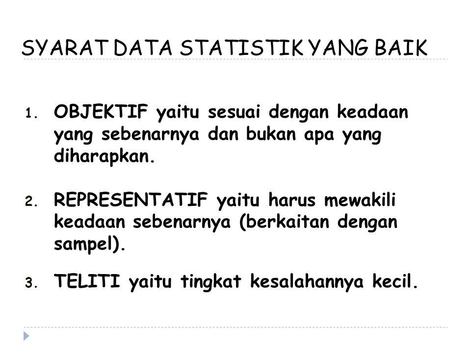 SYARAT DATA STATISTIK YANG BAIK