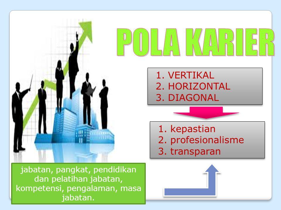 VERTIKAL HORIZONTAL DIAGONAL kepastian profesionalisme transparan