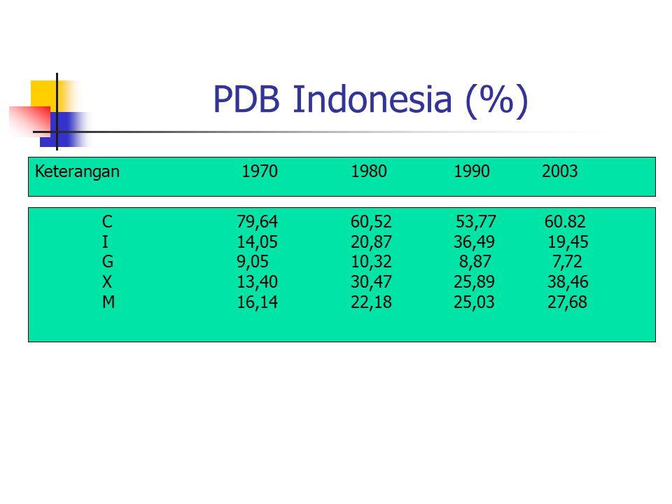 PDB Indonesia (%) Keterangan 1970 1980 1990 2003