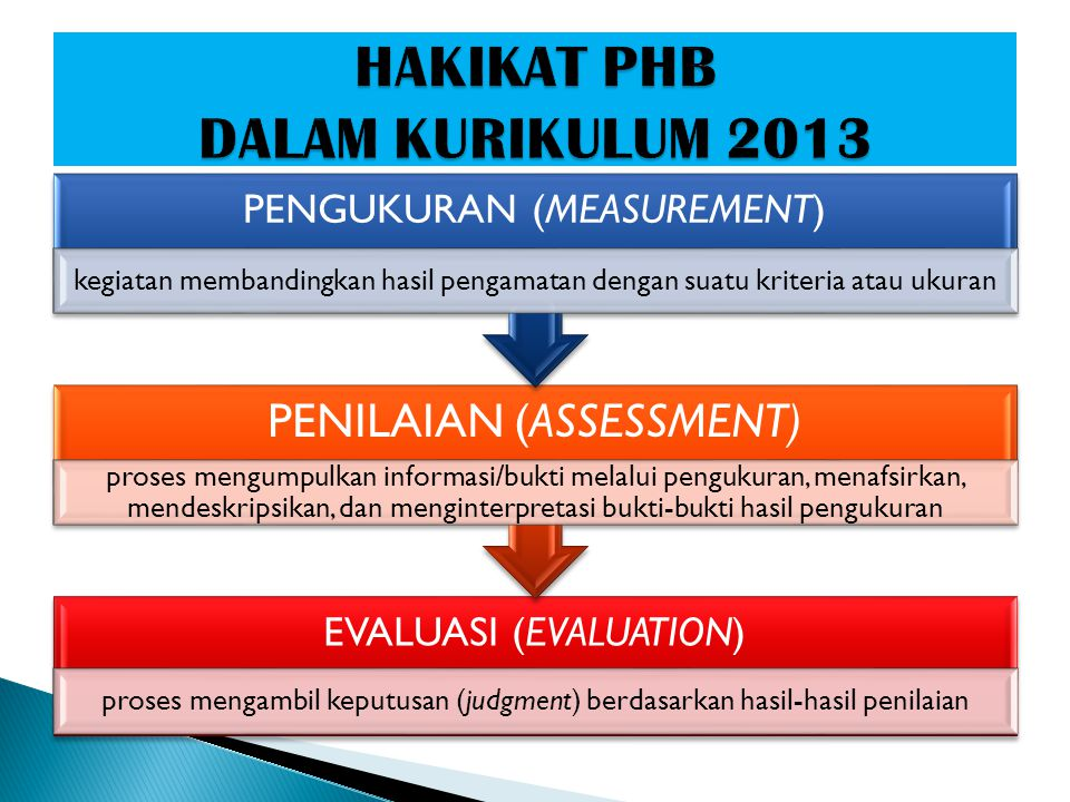 HAKIKAT PHB DALAM KURIKULUM 2013