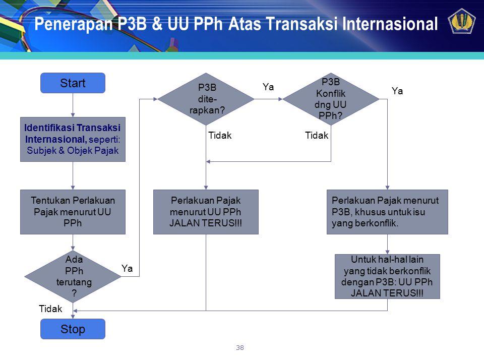 Penerapan P3B & UU PPh Atas Transaksi Internasional