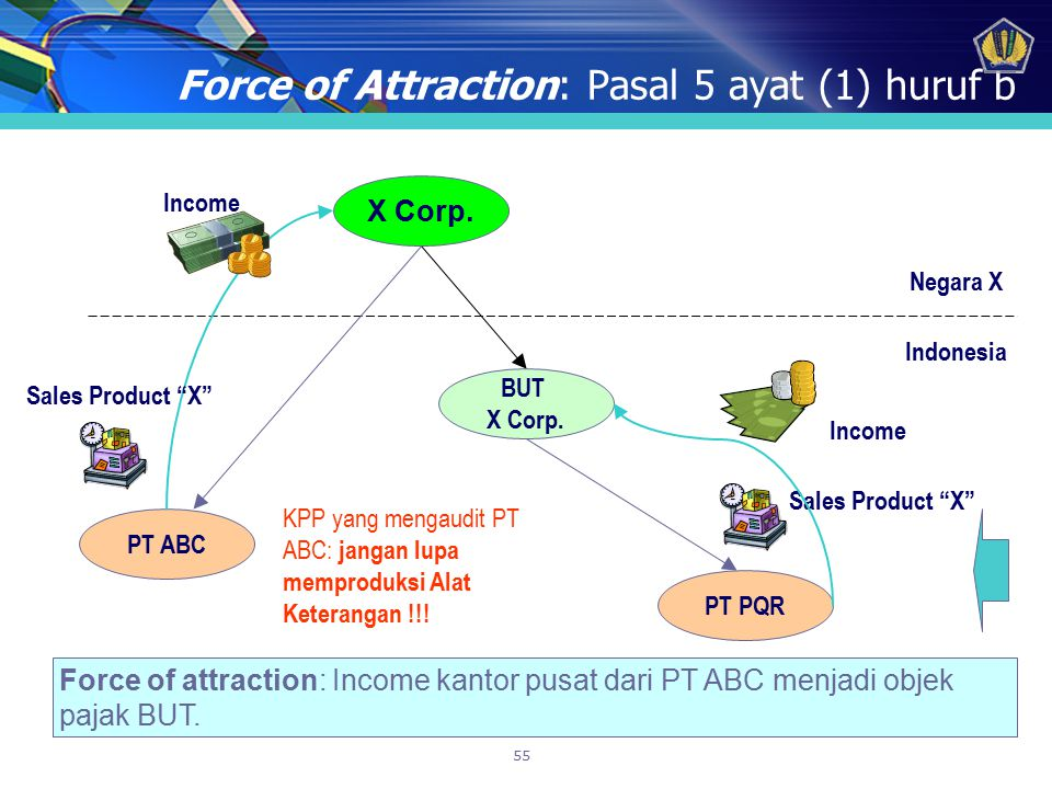 Force of Attraction: Pasal 5 ayat (1) huruf b
