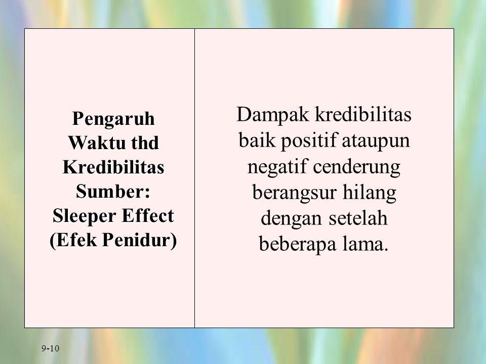 Pengaruh Waktu thd Kredibilitas Sumber: Sleeper Effect