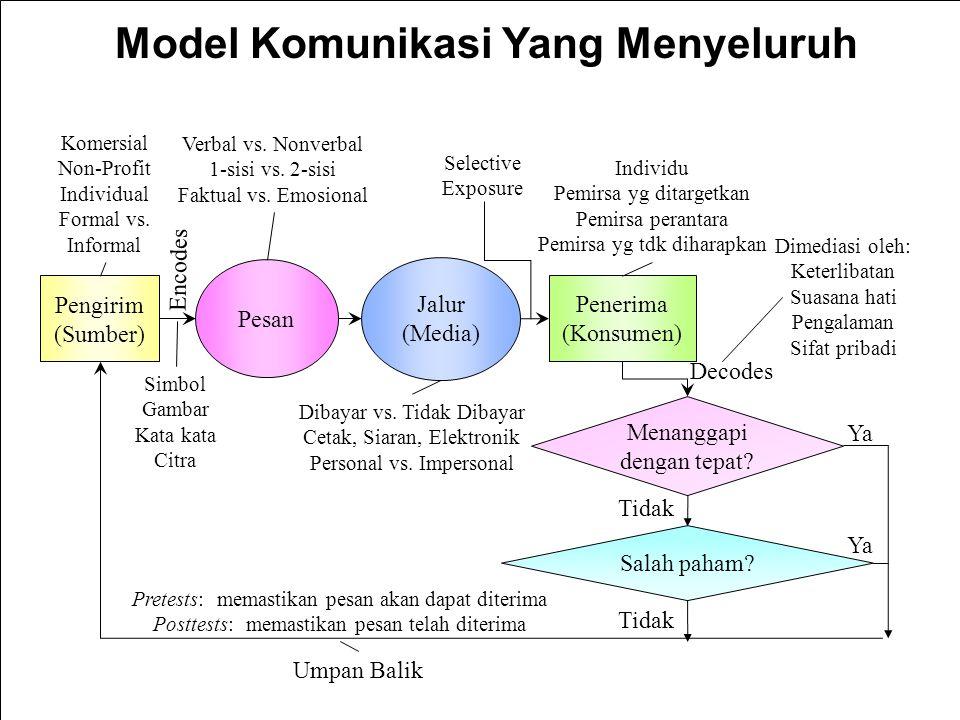 Model Komunikasi Yang Menyeluruh