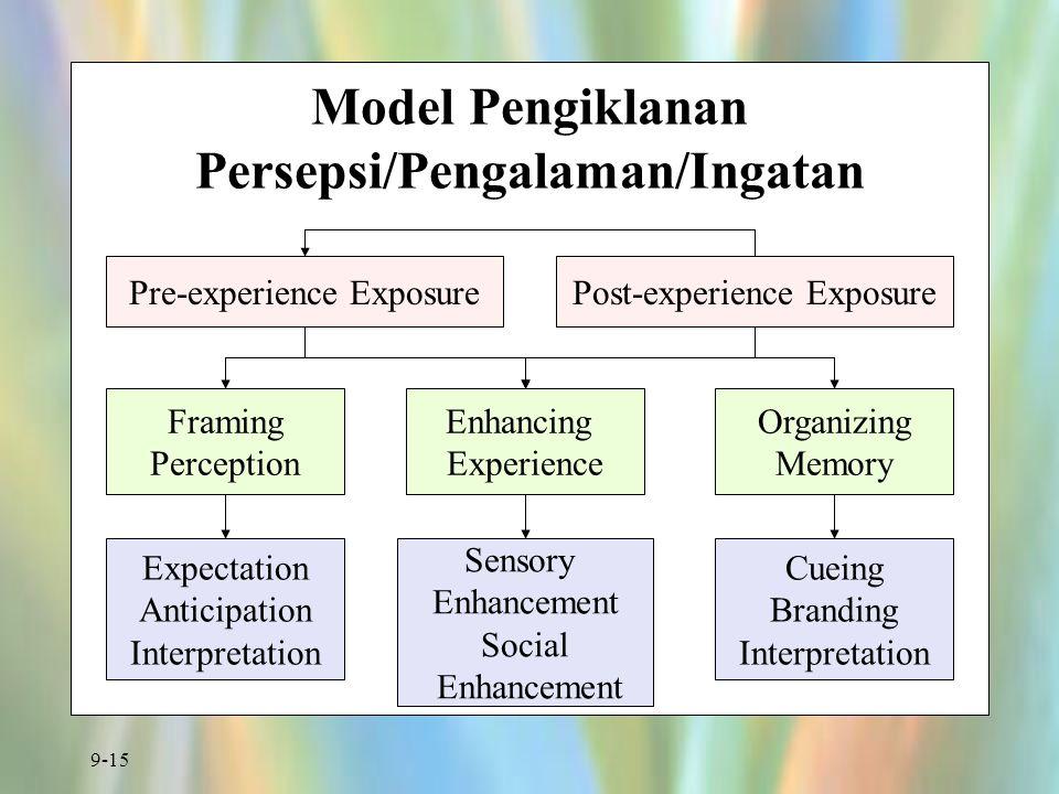 Model Pengiklanan Persepsi/Pengalaman/Ingatan
