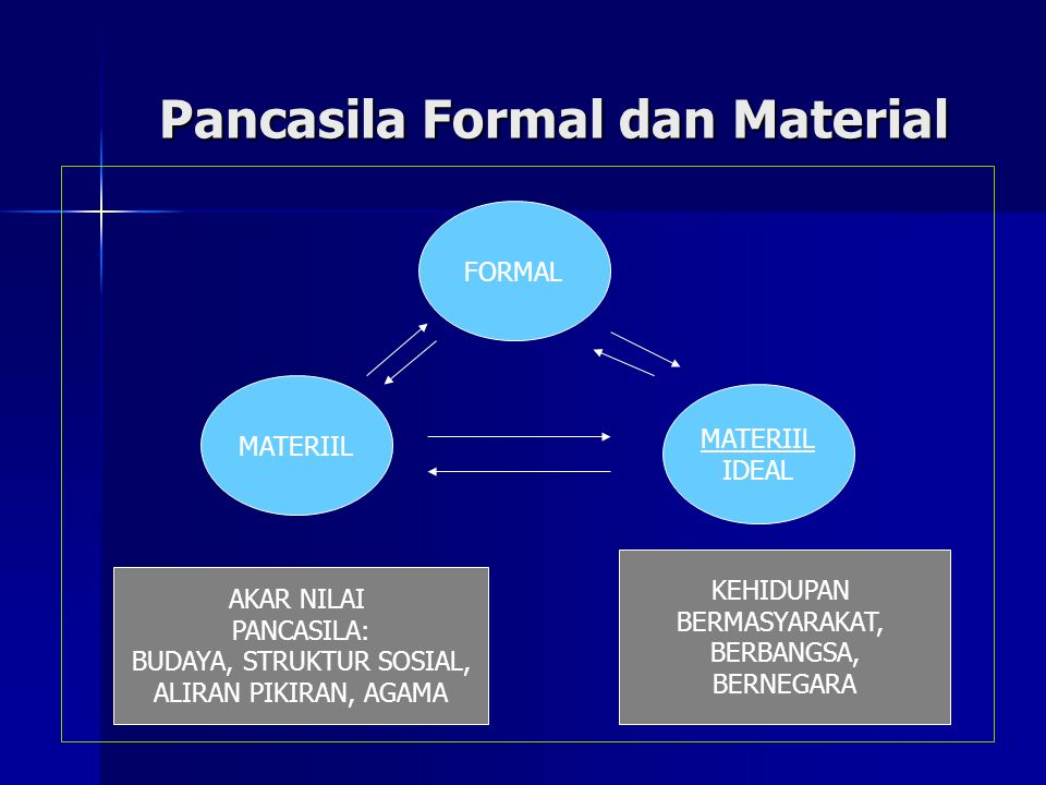 Pancasila Formal dan Material