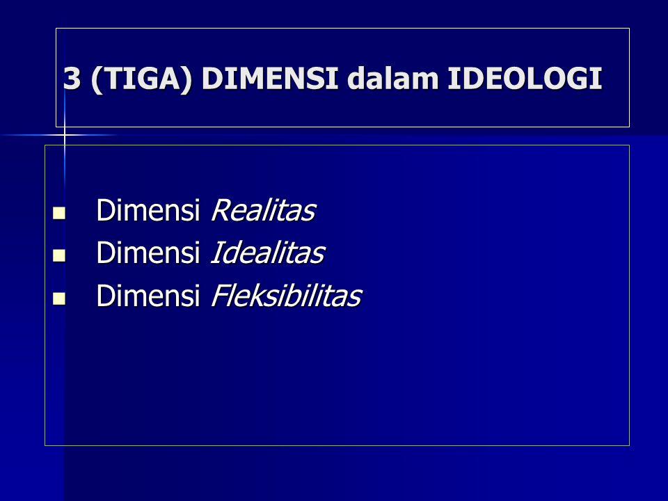 3 (TIGA) DIMENSI dalam IDEOLOGI