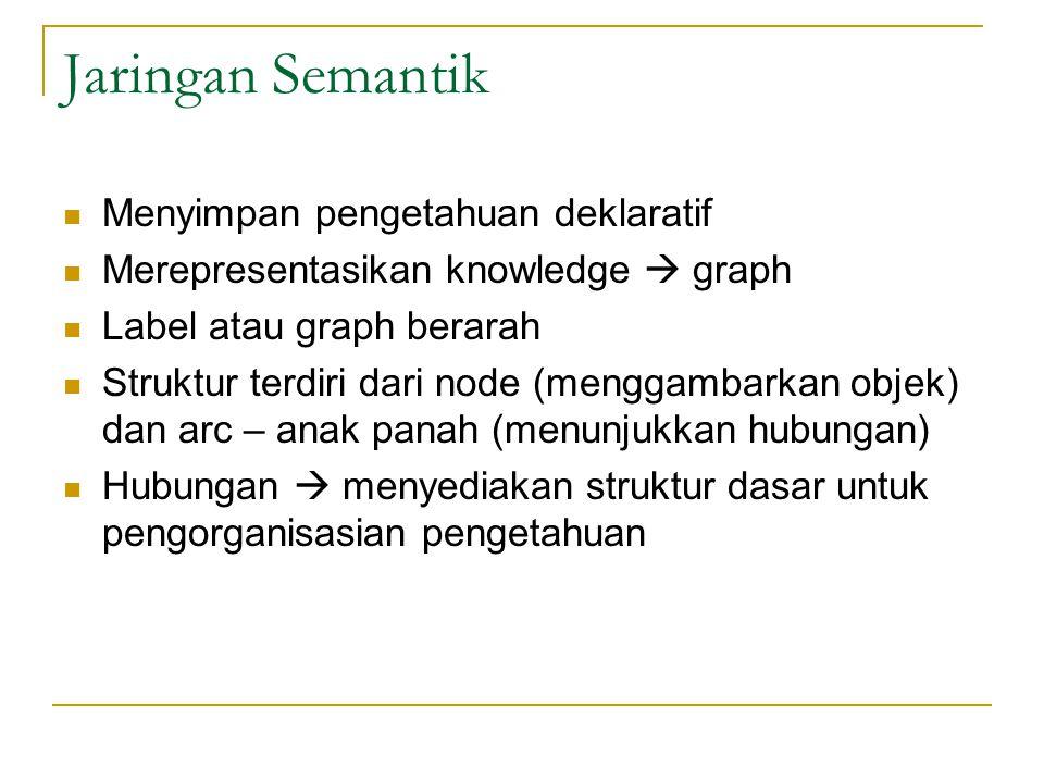 Jaringan Semantik Menyimpan pengetahuan deklaratif
