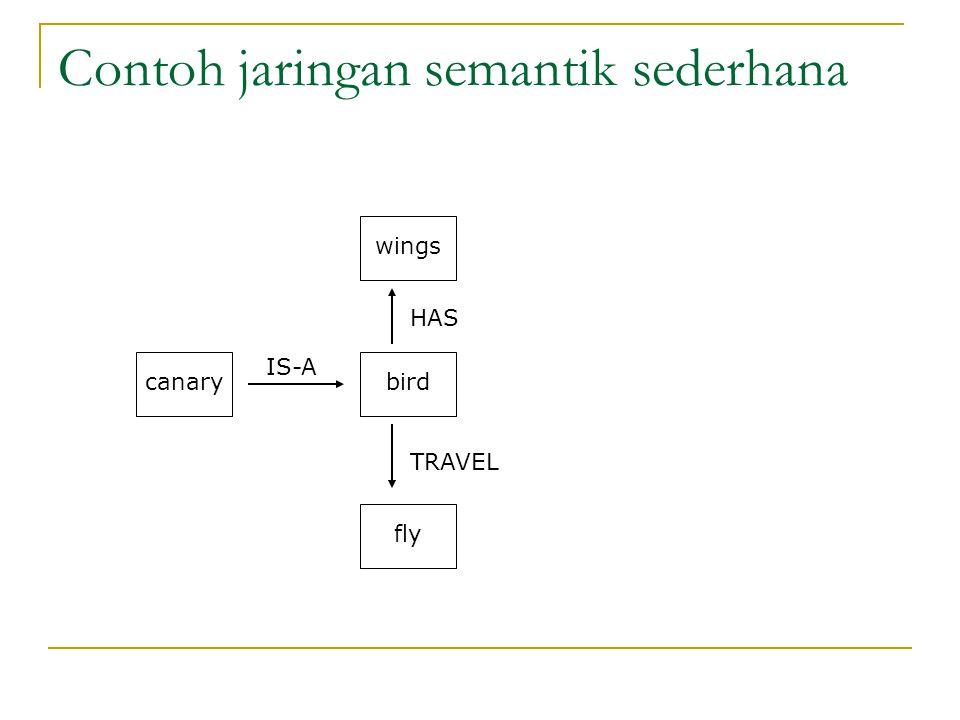 Contoh jaringan semantik sederhana