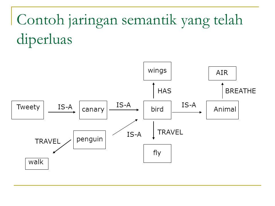 Contoh jaringan semantik yang telah diperluas