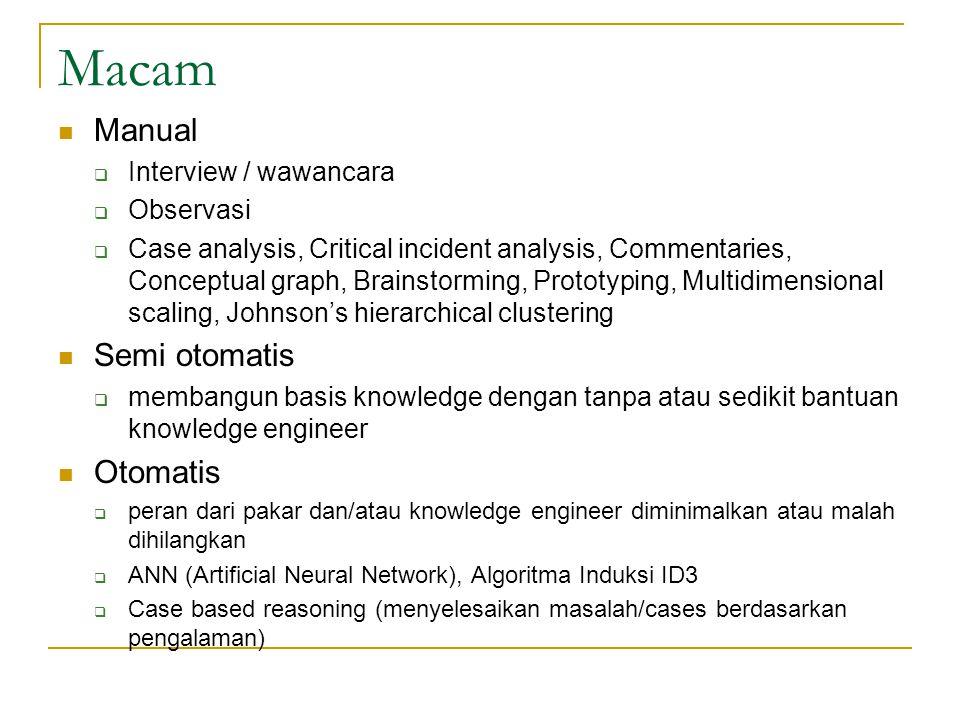 Macam Manual Semi otomatis Otomatis Interview / wawancara Observasi