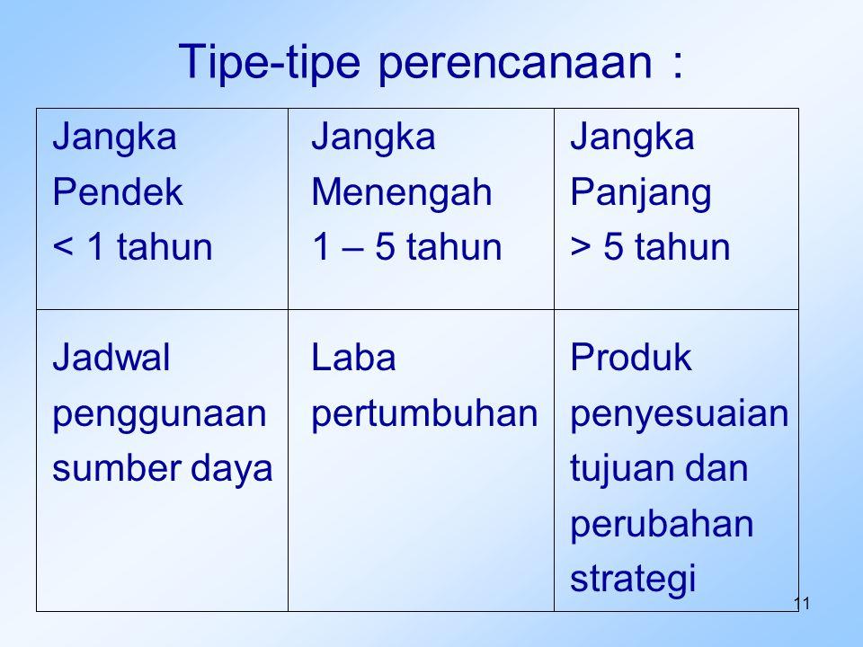Tipe-tipe perencanaan :