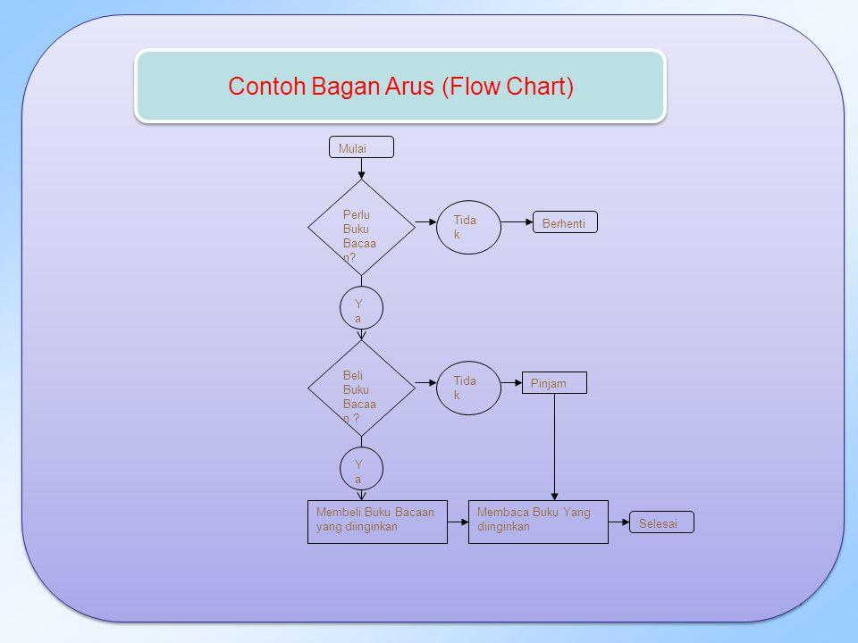 Contoh Bagan Arus (Flow Chart)