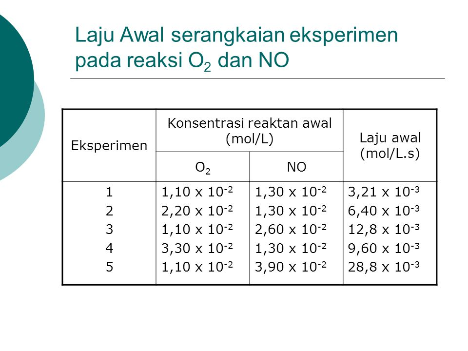 Laju Awal serangkaian eksperimen pada reaksi O2 dan NO