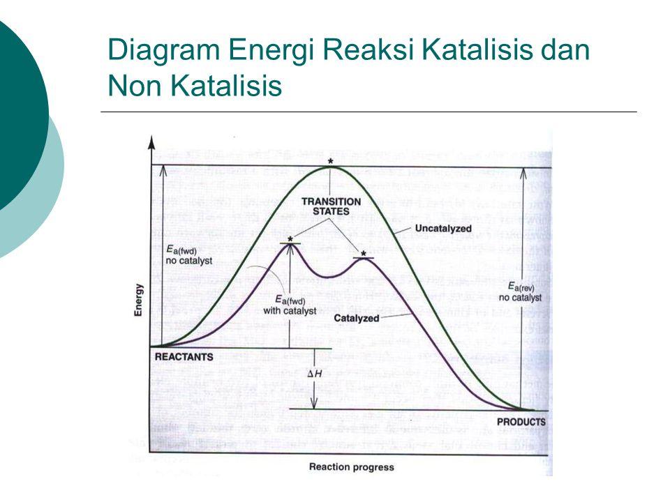 Diagram Energi Reaksi Katalisis dan Non Katalisis