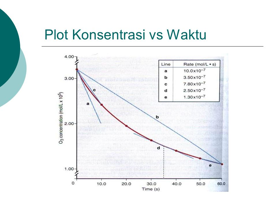 Plot Konsentrasi vs Waktu