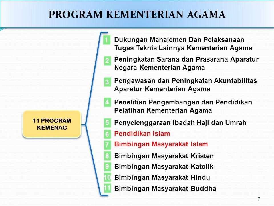 PROGRAM KEMENTERIAN AGAMA