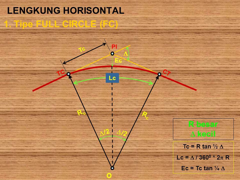LENGKUNG HORISONTAL 1. Tipe FULL CIRCLE (FC) R besar  kecil  Rc /2