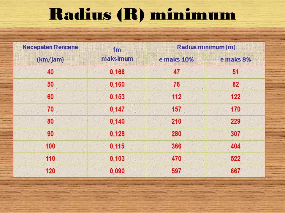Radius (R) minimum Kecepatan Rencana. fm. maksimum. Radius minimum (m) (km/jam) e maks 10% e maks 8%