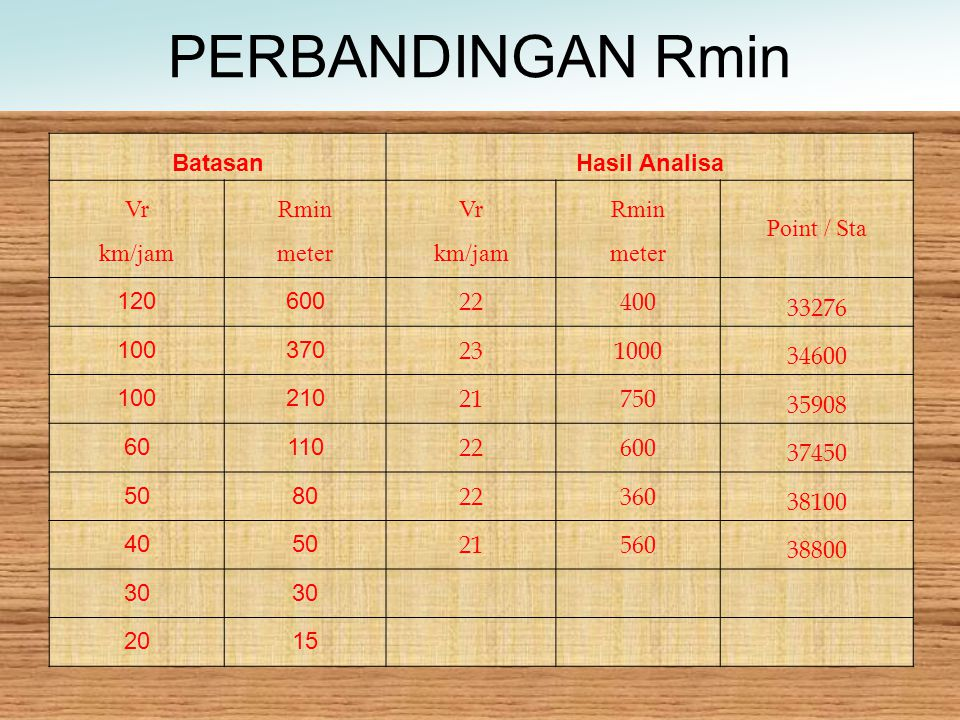 PERBANDINGAN Rmin Batasan Hasil Analisa Vr Rmin Point / Sta km/jam