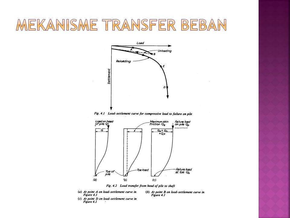 Mekanisme Transfer Beban
