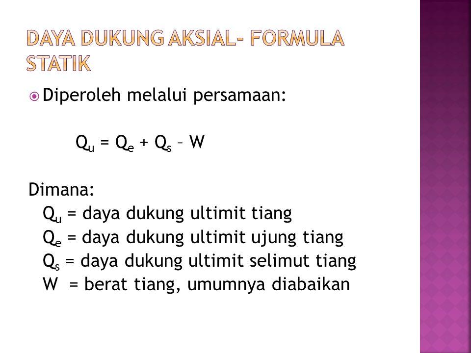 Daya Dukung Aksial- Formula Statik