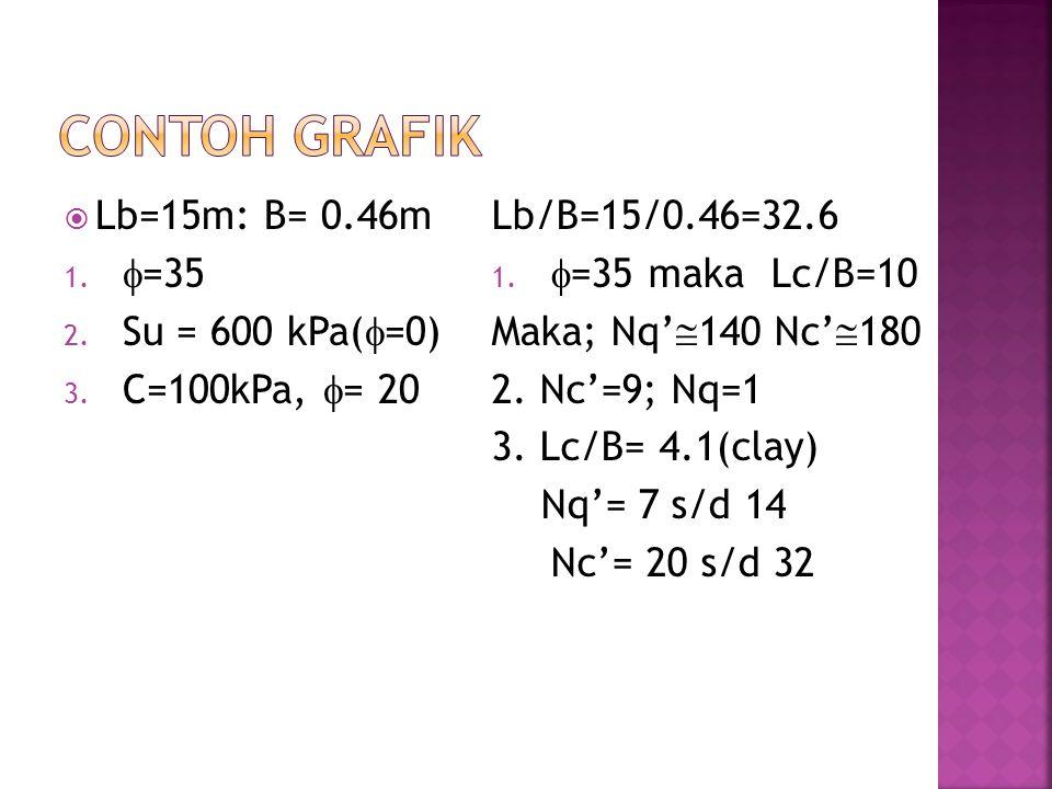 Contoh grafik Lb=15m: B= 0.46m =35 Su = 600 kPa(=0) C=100kPa, = 20