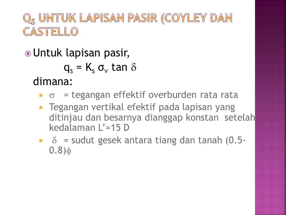 qs untuk Lapisan Pasir (coyley dan castello