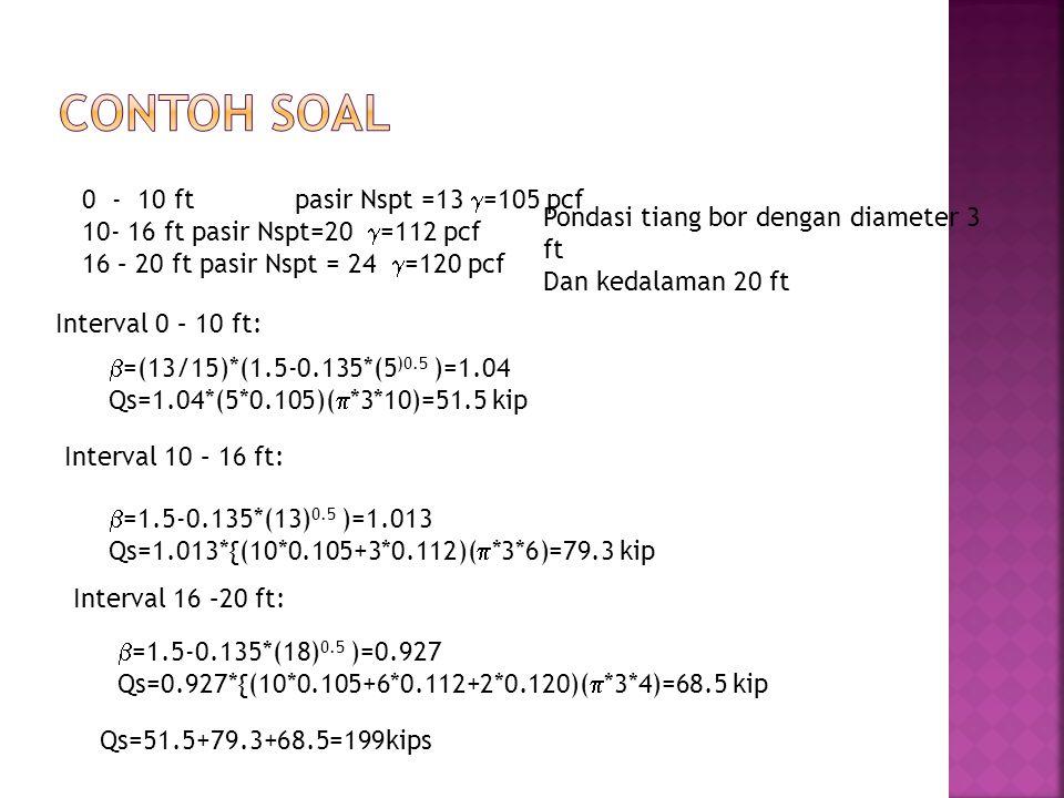 Contoh Soal 0 - 10 ft pasir Nspt =13 =105 pcf