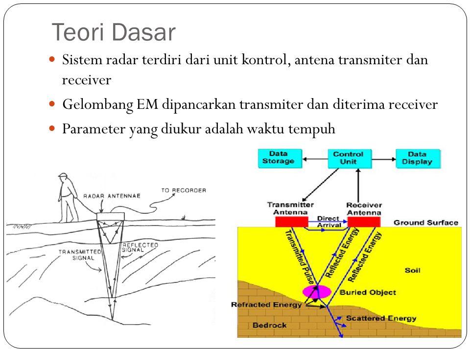 Teori Dasar Sistem radar terdiri dari unit kontrol, antena transmiter dan receiver. Gelombang EM dipancarkan transmiter dan diterima receiver.