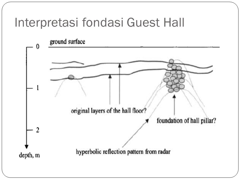 Interpretasi fondasi Guest Hall