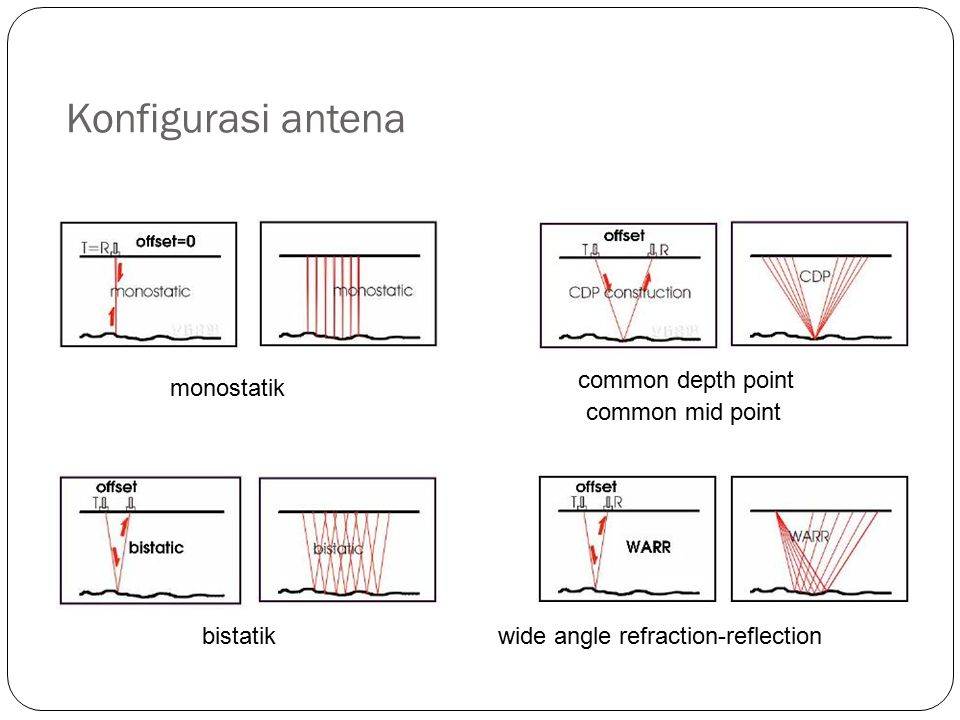 Konfigurasi antena common depth point monostatik common mid point