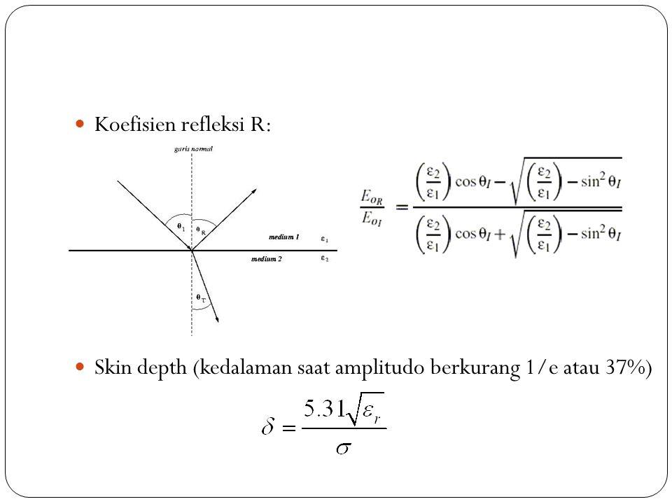 Koefisien refleksi R: Skin depth (kedalaman saat amplitudo berkurang 1/e atau 37%)