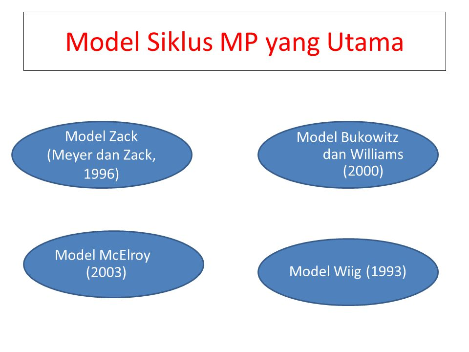 Model Siklus MP yang Utama
