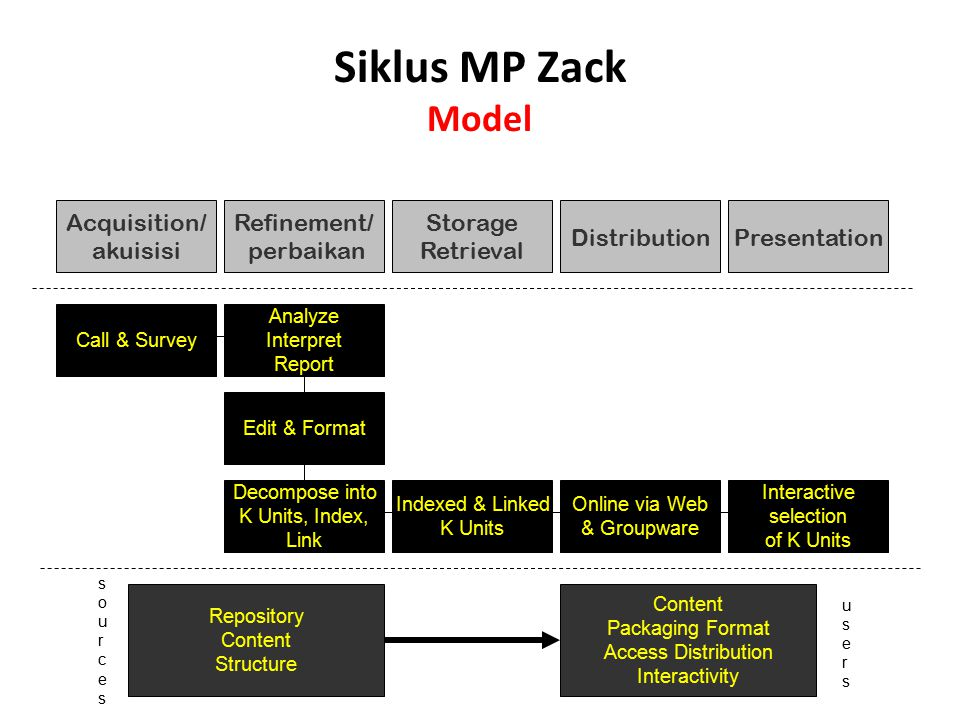 Siklus MP Zack Model Acquisition/ akuisisi Refinement/ perbaikan